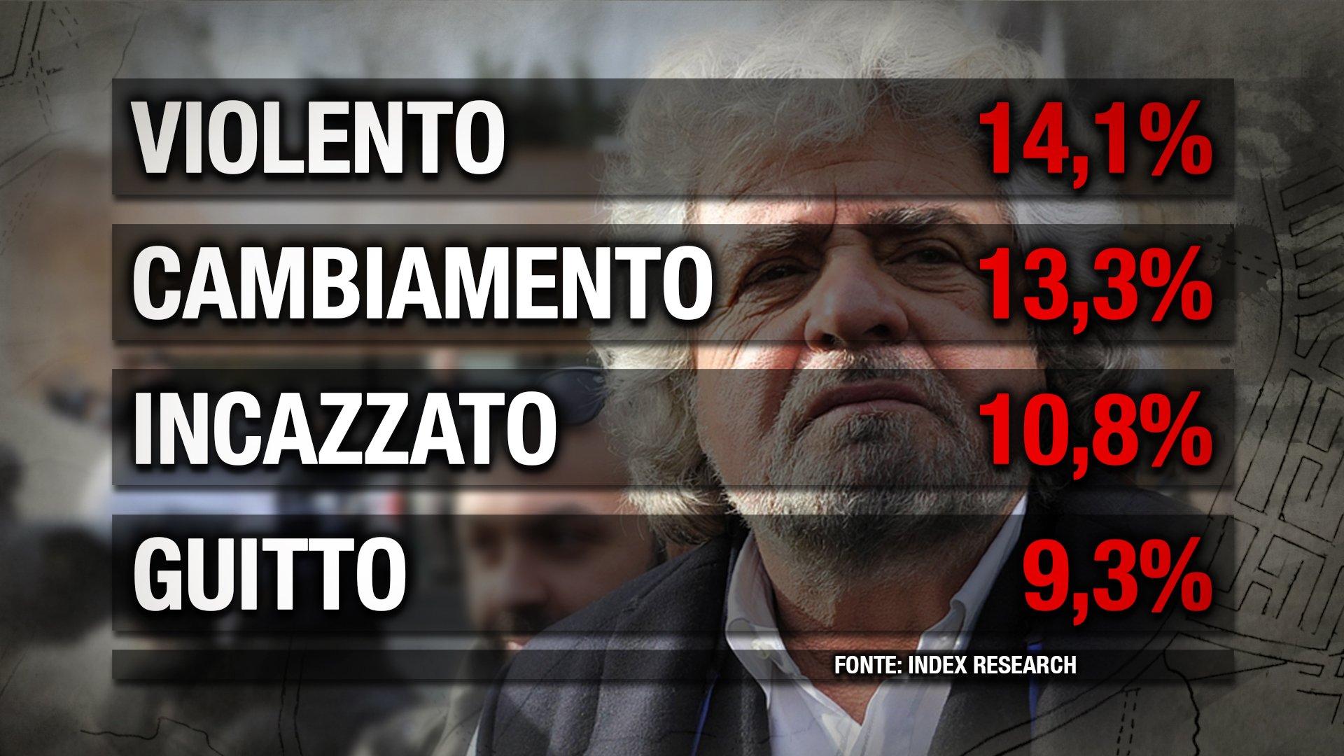 Grillp Sondaggio Index