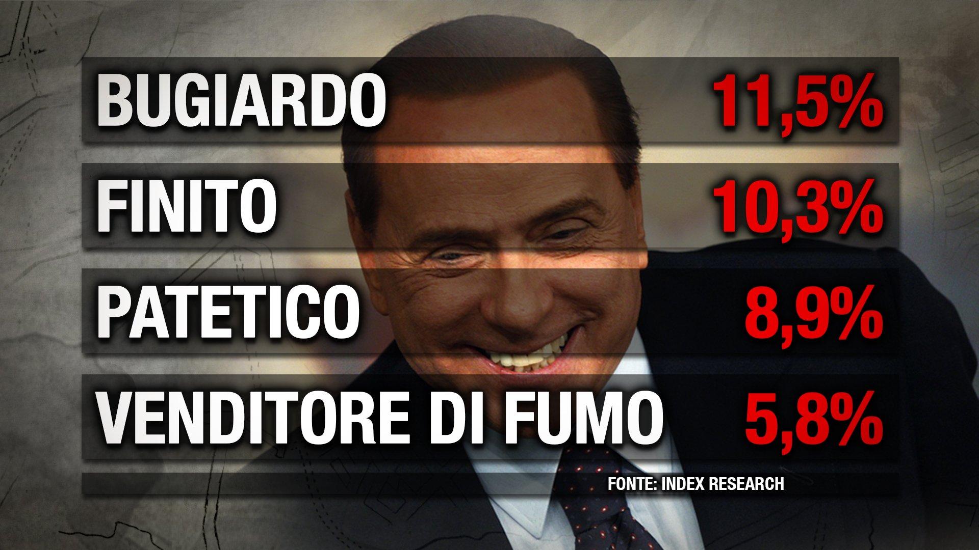 Berlusconi Sondaggio Index
