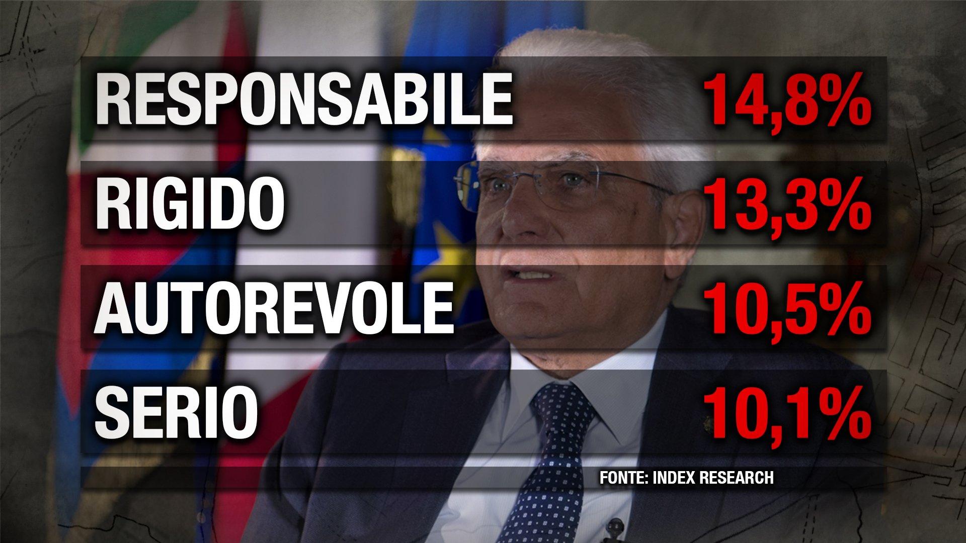 Mattarella Sondaggio Index