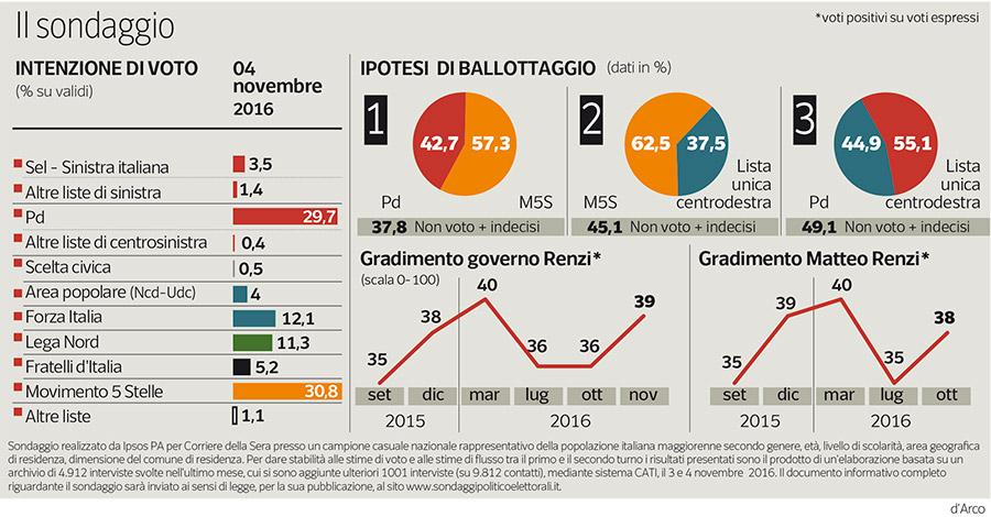 sondaggio Movimento 5 Stelle Ipsos