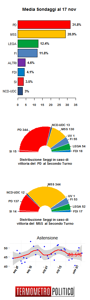 media-sondaggi-17-nov