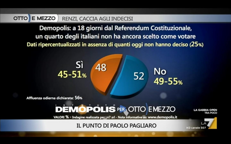 sondaggio Demopolis referendum