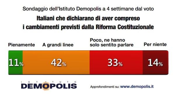demopolis-8novembre-conoscenza-referendum