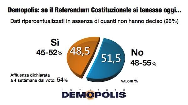 demopolis-8novembre-ripercentualizzazione-referendum