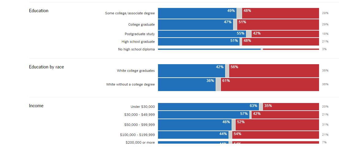 elezioni usa, barre blu e rosse su dati del 2012