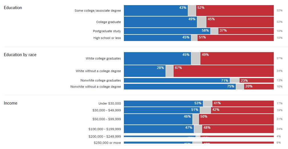 elezioni usa, barre blu e rosse su dati del 2016