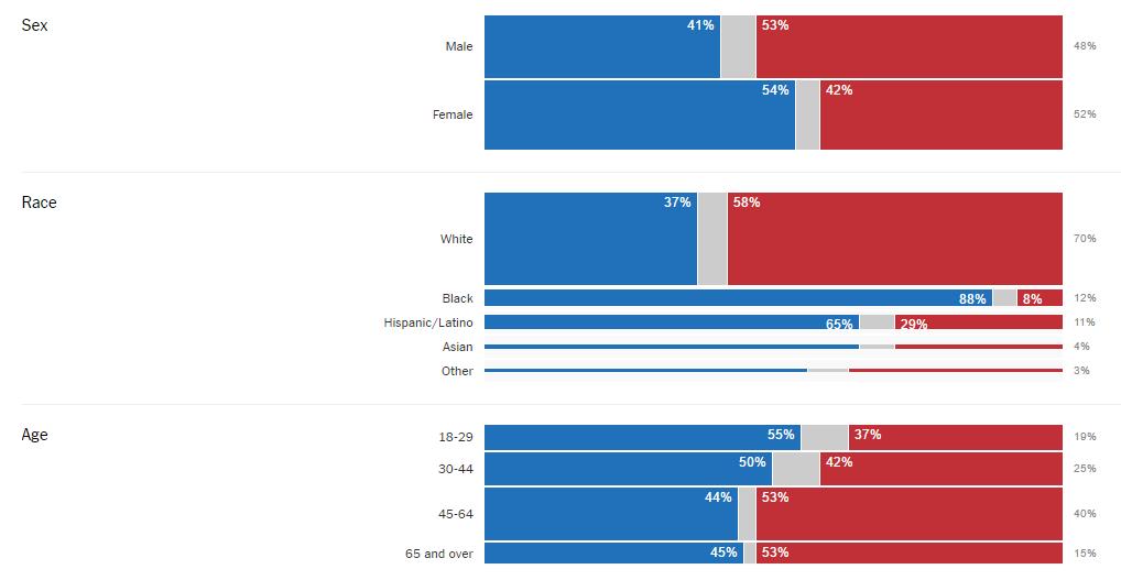elezioni usa barre blu e rosse su dati del 2016