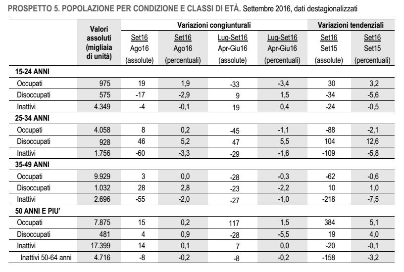 lavoro in italia, tabella con valori assoluti sui lavoratori in grigio e bianco