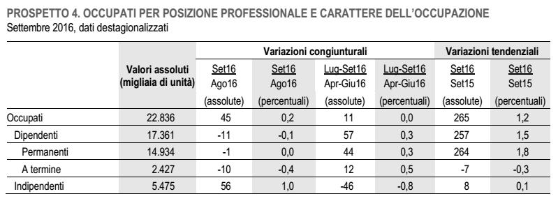 lavoro in italia, dati in percentuali e numeri assoluti