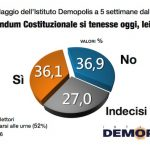 sondaggi referendum costituzionale - demopolis
