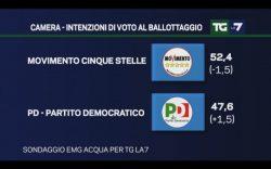 Sondaggi Movimento 5 Stelle, -3% in una settimana il vantaggio grillino sul PD al ballottaggio per EMG