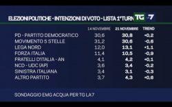 Sondaggi PD, per EMG il partito di Renzi dopo settimane supera il M5S, il balzo della Lega