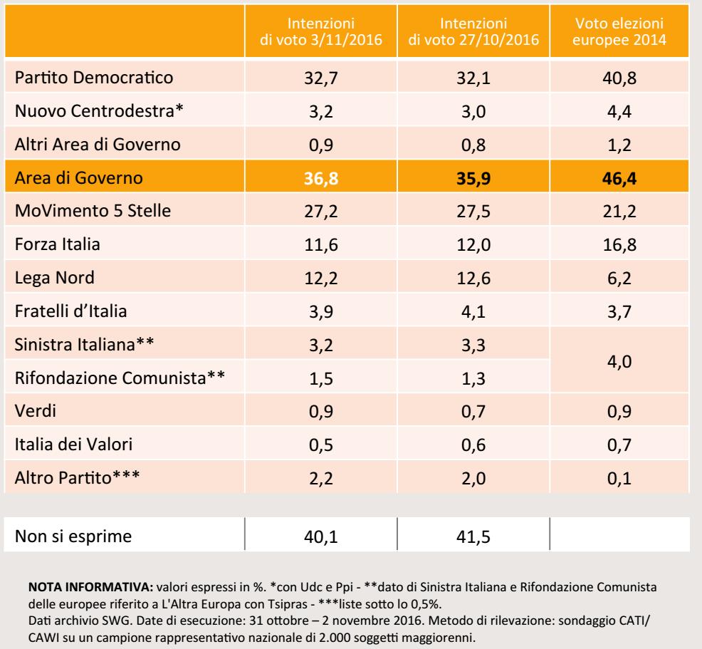 sondaggi pd, tabella in arancione con nomi dei partiti e percentuali