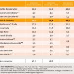 sondaggi centrodestra, nomi di partiti e percentuali su sfondo arancione