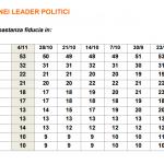 sondaggi partito democratico, movimento 5 stelle