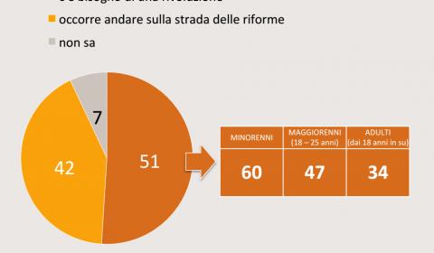 sondaggi politici, torta con fette arancioni e gialle