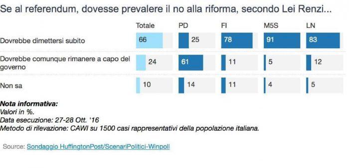 sondaggi referendum costituzionale