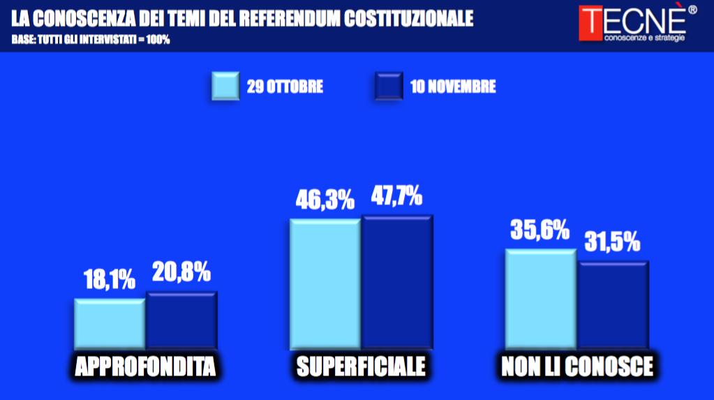 Sondaggi Referendum Costituzionale, solo il 20% degli italiani ha una conoscenza approfondita della riforma