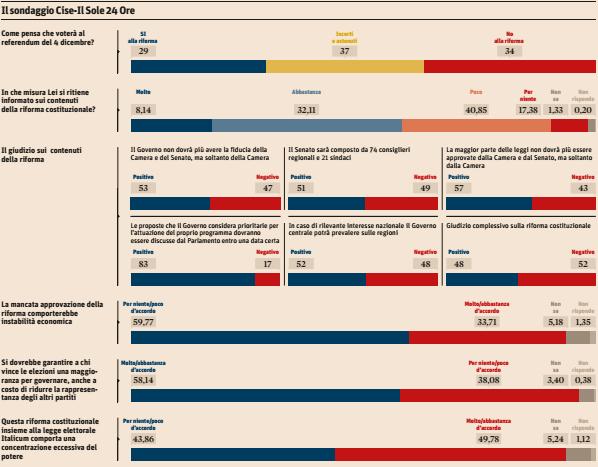 sondaggi referendum costituzionale, barre rosse e blu su sfondo bianco e percentuali