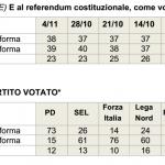 sondaggi referendum costituzionale, tabella in grigio con percentuali