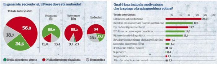 sondaggi referendum costituzionale-fatto quotidiano