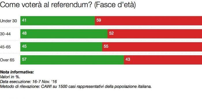 sondaggi referendum costituzionale intenzioni di voto per età