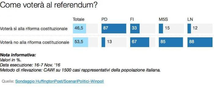 sondaggi referendum costituzionale intenzioni di voto per partiti