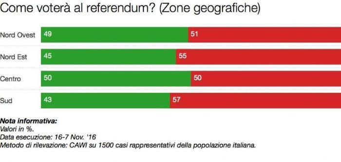 sondaggi referendum costituzionale intenzioni di voto per area geografica