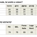 sondaggi referendum costituzionale, tabelle con percentuali relative ai partiti