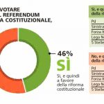 sondaggi referendum costituzionale piepoli