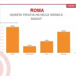 sondaggi roma-raggi