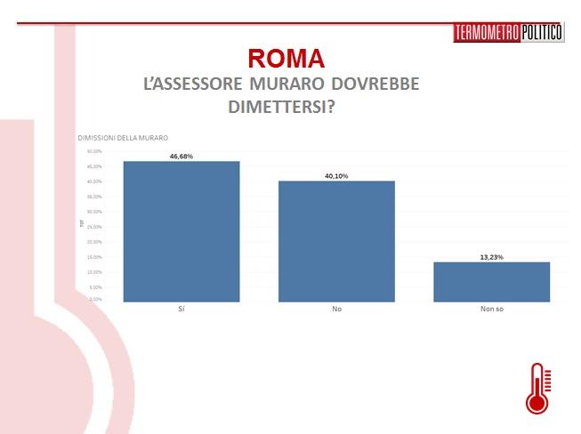 sondaggi-roma-muraro