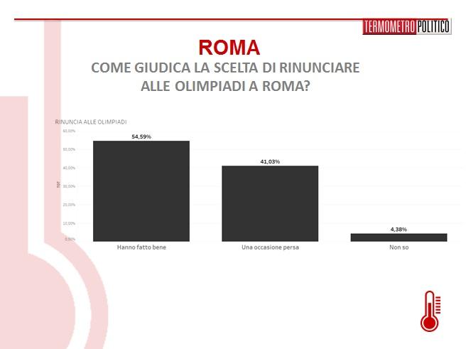 sondaggi-roma-olimpiadi