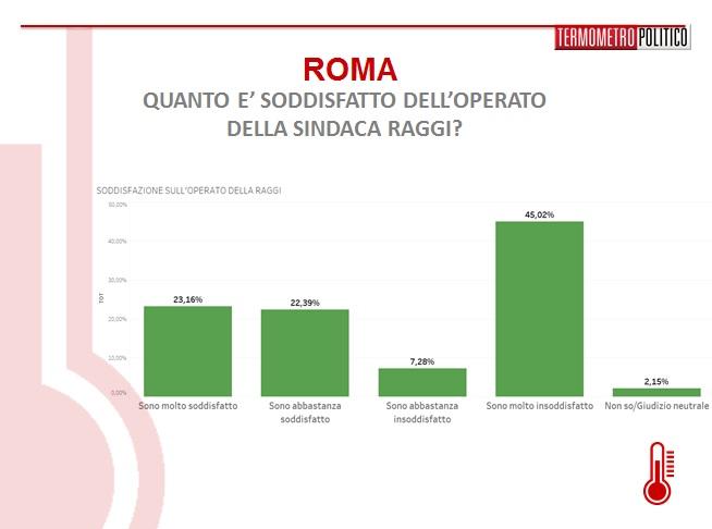 sondaggi-roma-raggi