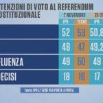 sondaggi referendum, Ipr e Tecnè