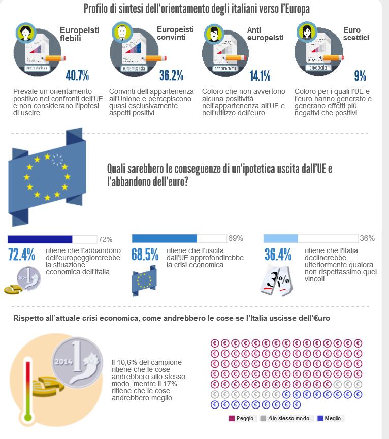 sondaggio sull'europa, infografica con bandiera europea e percentuale