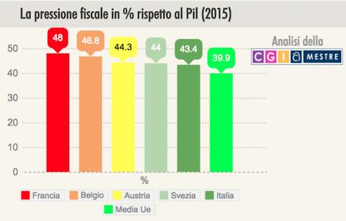 Italia quinto Paese in Europa per la pressione fiscale