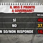 sondaggio Index Movimento 5 Stelle