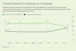 Elezioni Usa, cresce la popolarità del collegio elettorale