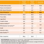 sondaggi pd, nomi di partiti e percentuali su sfondo arancio