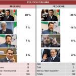 sondaggio Demos, leader politici più amati e odiati 2016