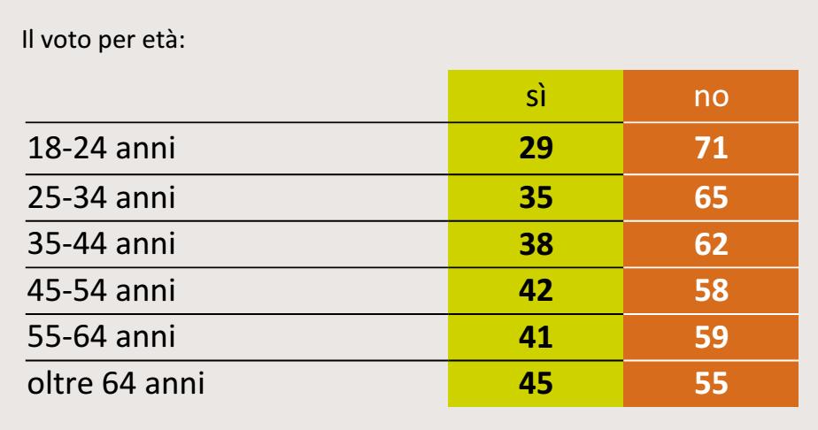 referendum costituzionale, numeri e categorie di età