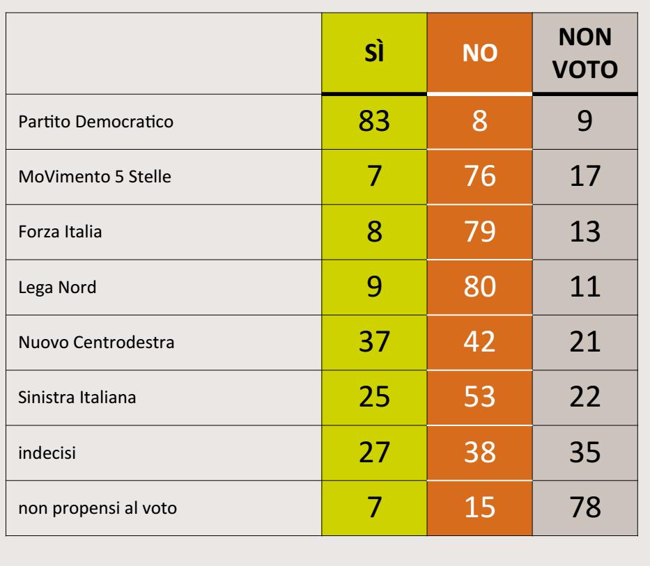 referendum costituzionale, nomi di partiti e percentuali