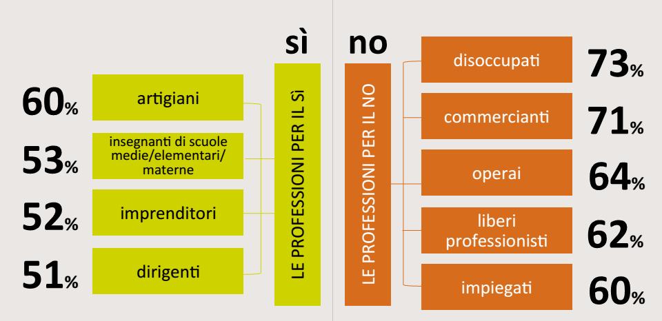referendum costituzionale, barre gialle e arancioni con percentuali