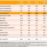 sondaggi pd, tabella con percentuali e nomi dei partiti