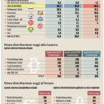 sondaggi pd, infografica con nomi e simboli dei partiti e cifre