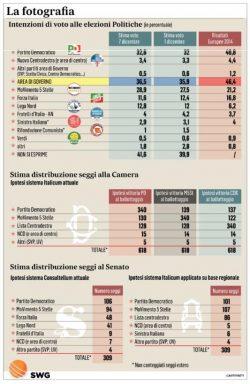 Sondaggi PD, sorpresa, il partito di Renzi è in aumento, ma il M5S fa un balzo del 1,4%