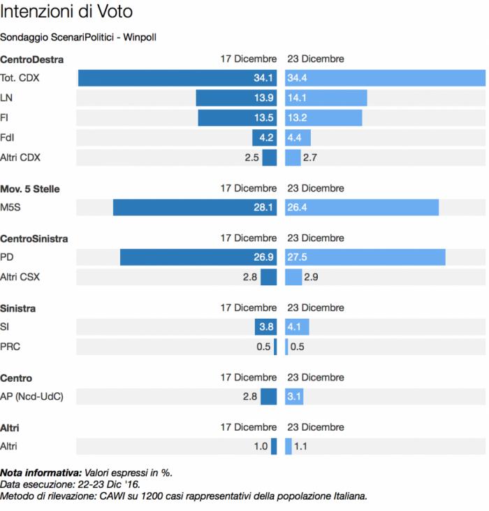 sondaggi centrodestra winpoll intenzioni di voto al 23 dicembre 2016