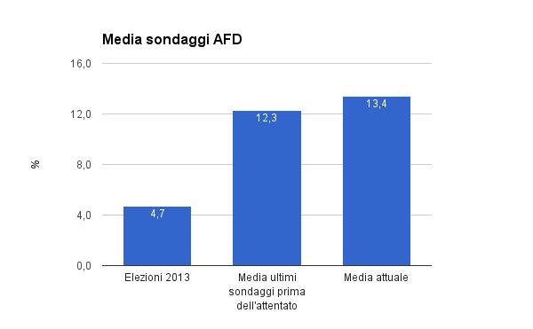 sondaggi elettorali germania estrema destra afd post attentato berlino