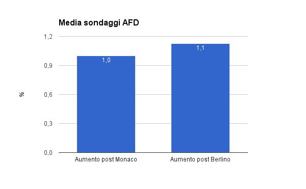 sondaggi elettorali germania confronto pre e post attentati berlino e monaco